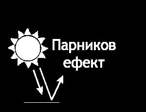 Парников ефект (пиктограма)